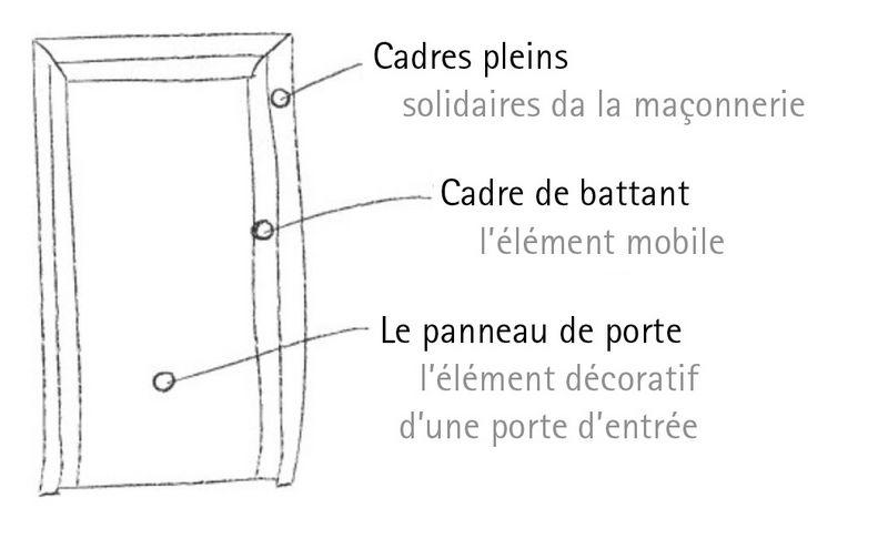 Les Panneaux De Porte Laspect Technique Adeco Türfüllungstechnik - Panneau de porte